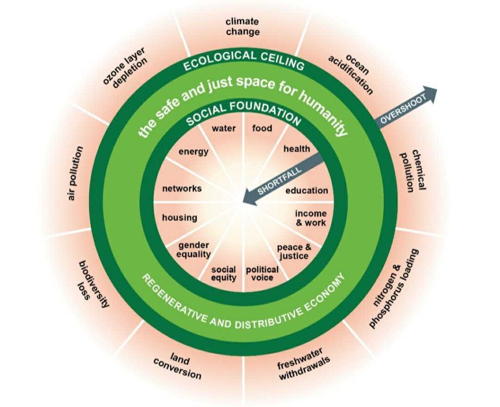 Diagram-of-doughnut-economic-model-Amsterdam