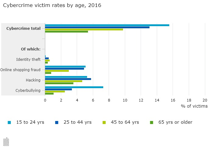Online harassment and Cyberbullying in the Netherlands: What to do if you are a victim – DutchReview