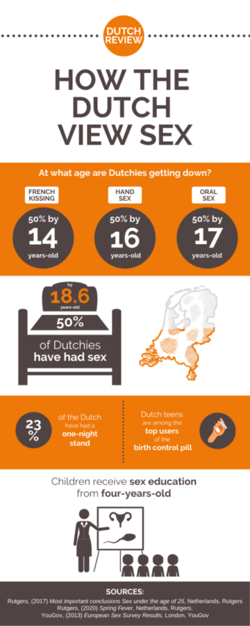 sex-in-the-Netherlands-stats