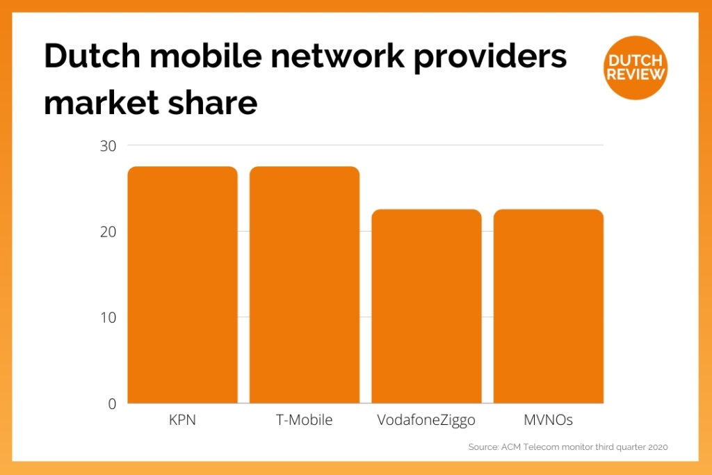 graph-showing-mobile-network-providers-in-netherlands-market-share-kpn-t-mobile-top