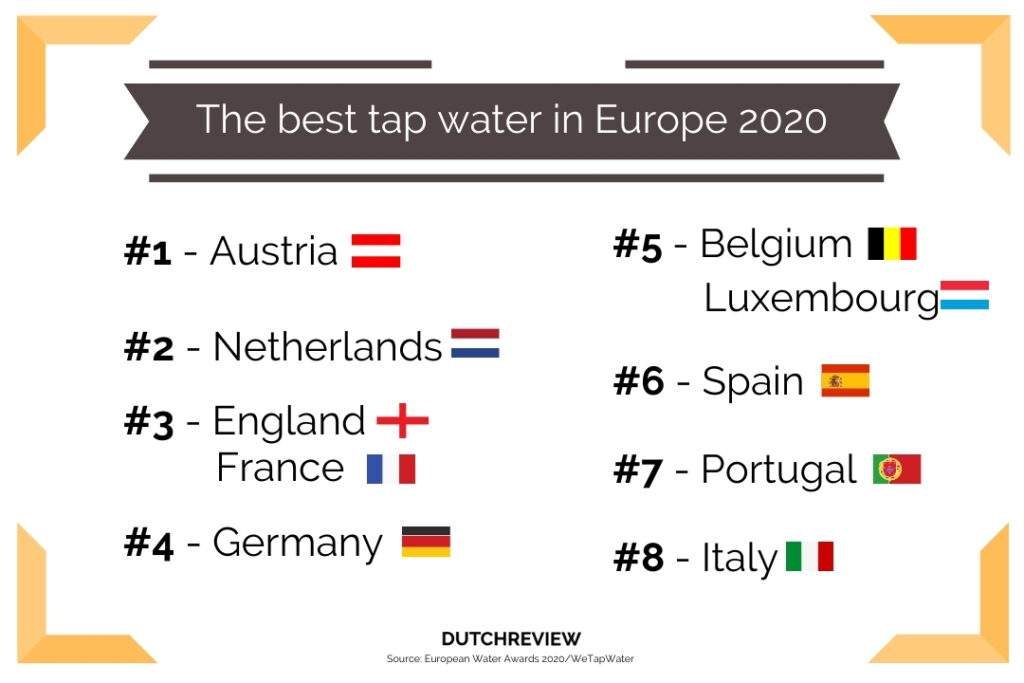 graphic-of-ten-best-tap-water-countries-europe-netherlands-two