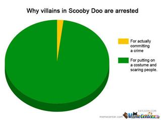 Scooby Doo Pie chart