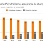 Zwarte-Piet-appearance-approval-chart
