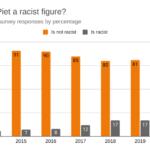 Zwarte-Piet-racism-chart