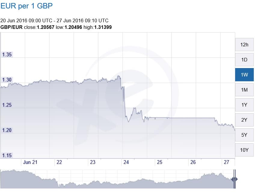 Pound vs Euro the past week, and the Pound continues to drop