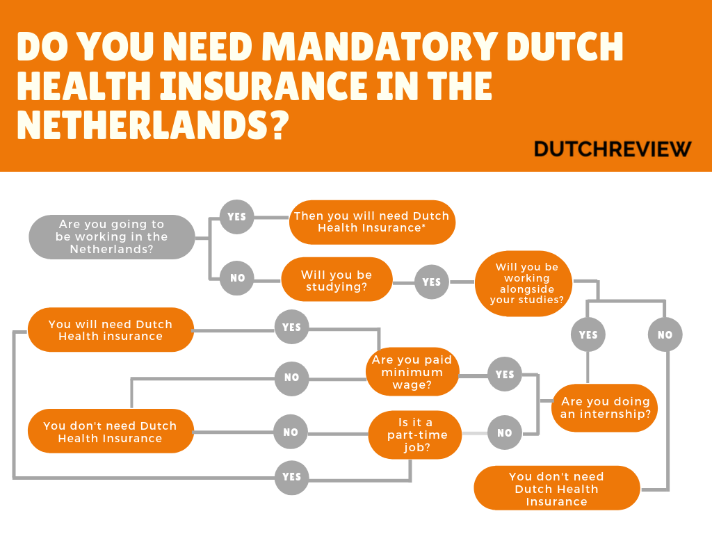 mandatory-dutch-health-insurance