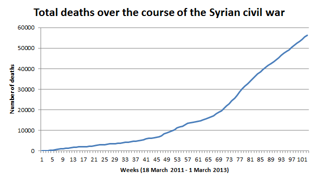 Syrian_Uprising_Graph