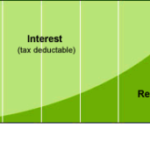 annuities-dutch-mortgage-expats-300×171-1