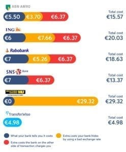 transfer wise euro to gbp