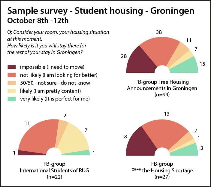 student housing problems in the Netherlands