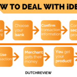 iDEAL-Process_Infographic