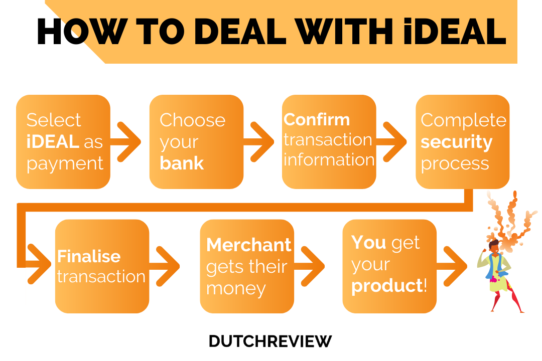 How-does-iDeal-work-infographic