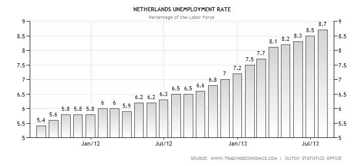 unemployment Dutch Economy