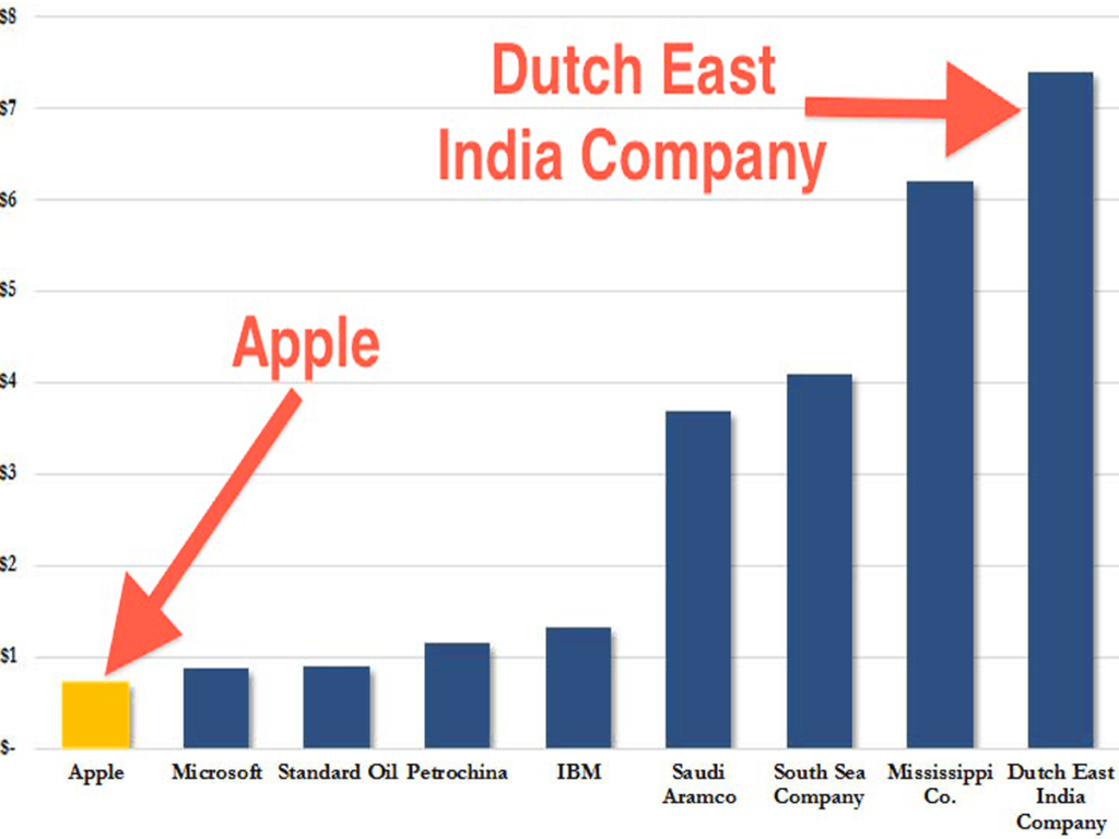 The Dutch East India Company Was Richer Than Apple Google And