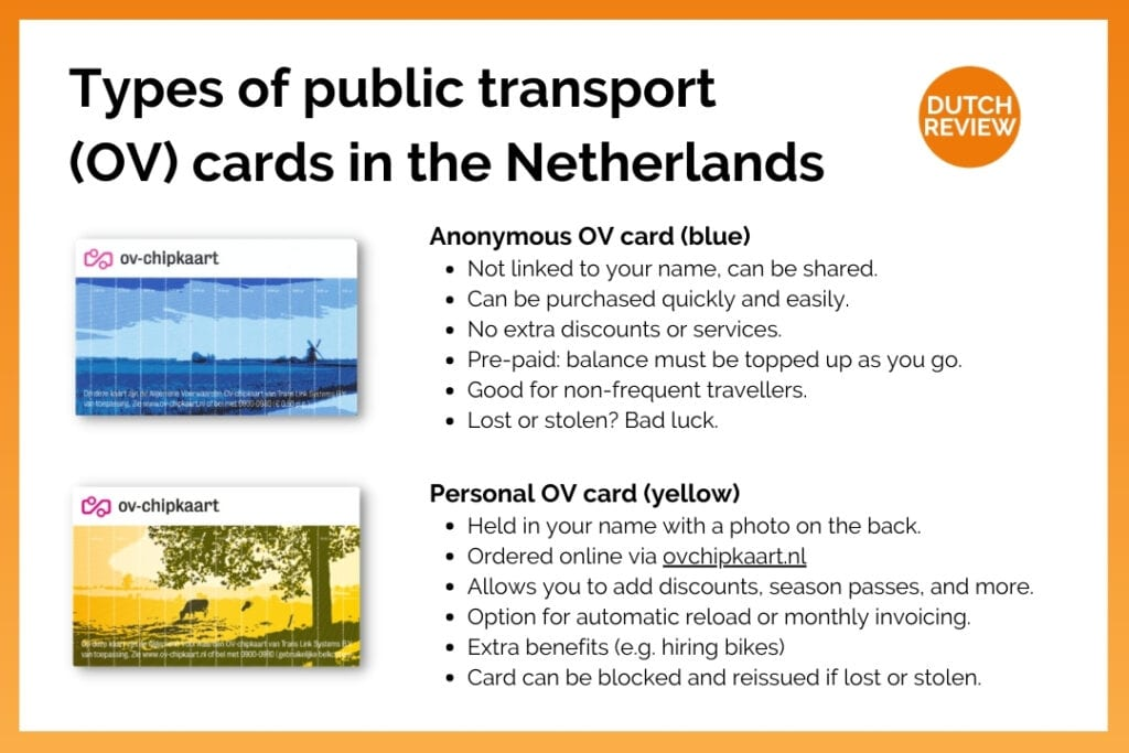 inforgraphic-showing-types-of=ov-cards-netherlands-and-benefits