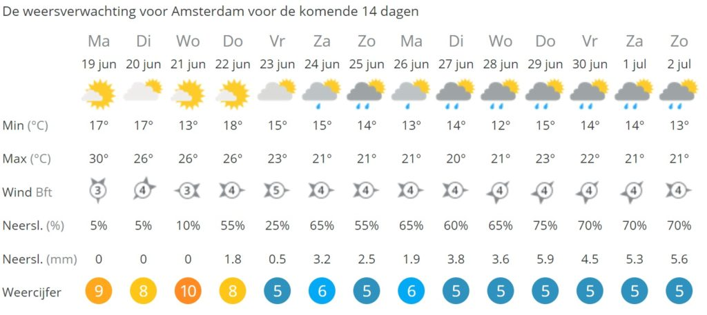 Holland Heatwave
