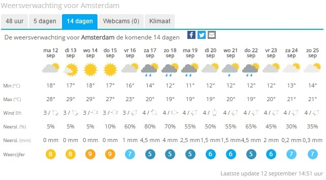 Damn you cruel Dutch weathergods! (source: weeronline.nl)